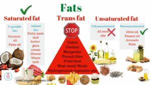 ketogenic diet saturated fat vs trans fat