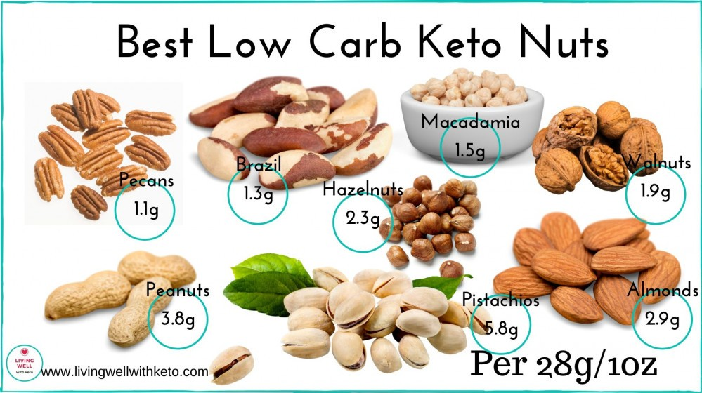 How to eat enough fat on keto